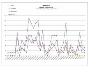 Coronavirus Update, 17.04.2020, 18:00 Uhr