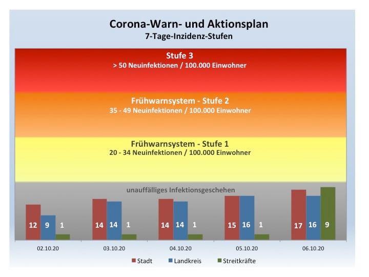 Coronavirus Update, 06.10.2020, 18:00 Uhr