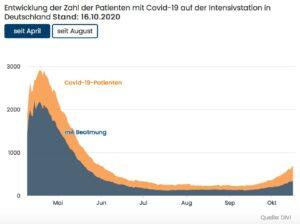 Coronavirus-Update, 17.10.2020, 15:00 Uhr