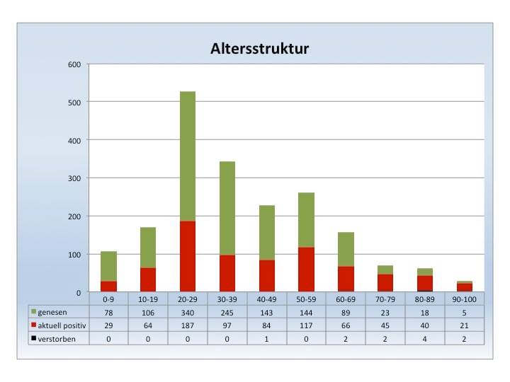 Coronavirus-Update, 14.11.2020, 18:00 Uhr und vom 15.11.2020, 14:00 Uhr