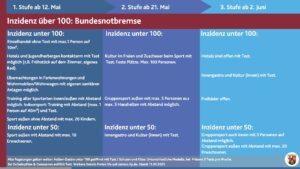 Perspektivplan Rheinland-Pfalz und Bündnis für sicheres Öffnen schaffen Hoffnung für Maifeiertage und Pfingstferien